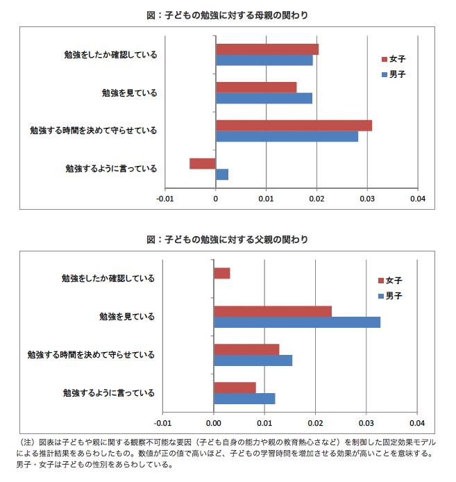 子どもの勉強に対する両親の関わり(出典)Nakamuro et al (2013)