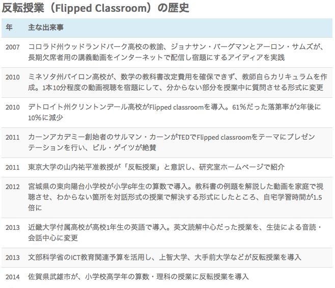 flippedclassroom_history