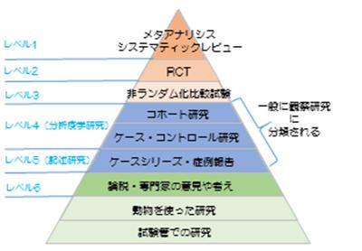 医療分野におけるエビデンスのピラミッド