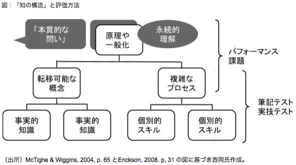 知の構造と評価方法